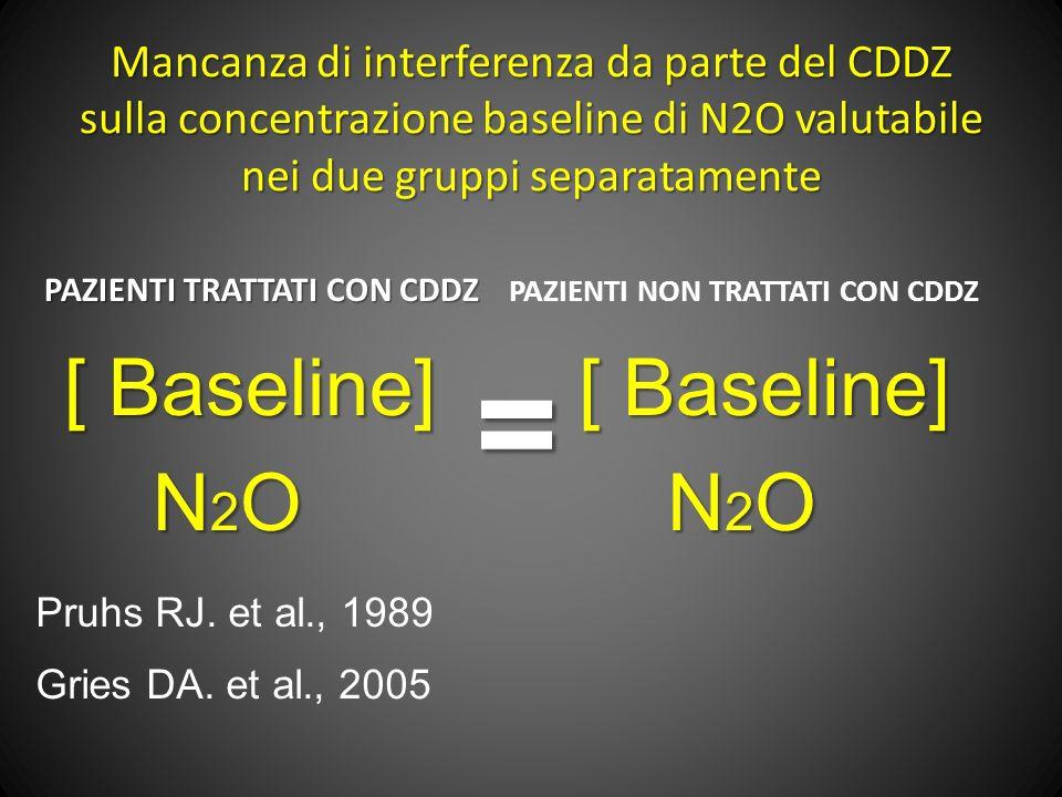 = [ Baseline] N2O [ Baseline] N2O